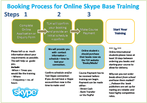 Learn Thai Online Booking Process