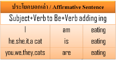 English Grammar Made Easy for Thais