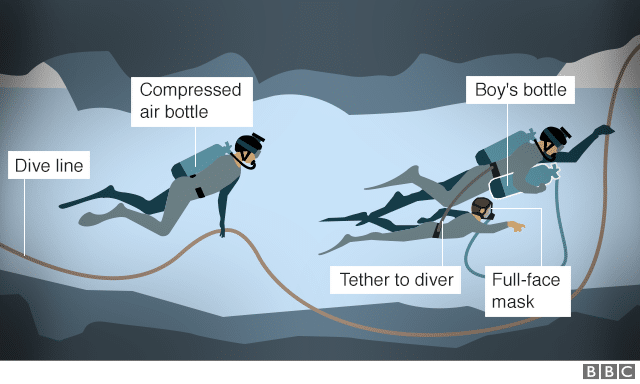 BBC Illustration of Thai Football Team Rescue Effort